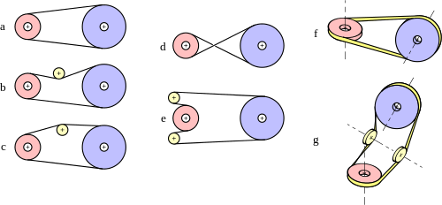 Diverses conceptions d'une transmission par courroie