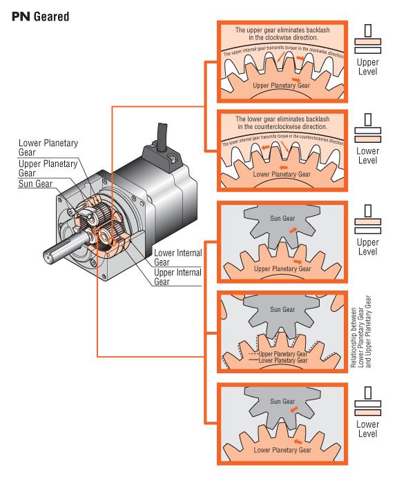pn-gear-structure-lg.jpg