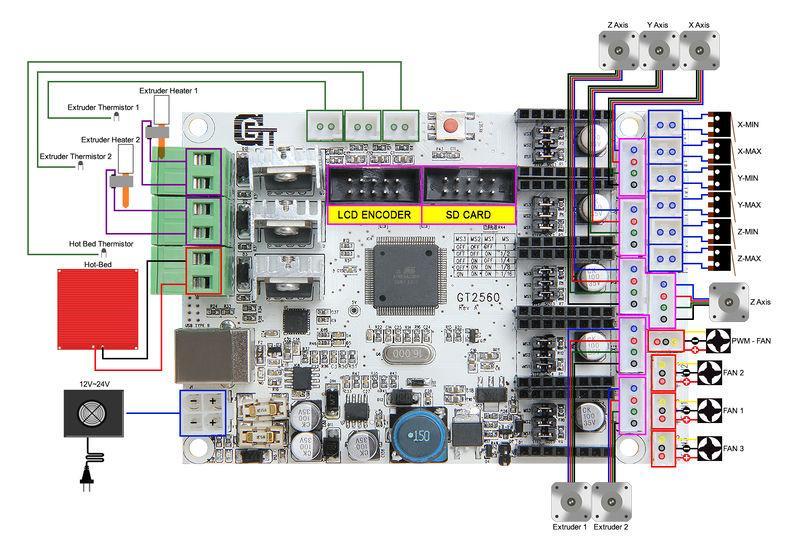 800px-GT2560_wiring.jpg.9ebb99e82e9c59d50dbb43a7f597e83c.jpg