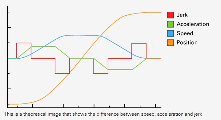 speed-acceleration-jerk.png.7ba0efb48ab1ab45ba3c92e71f542e0c.png
