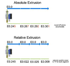 523933965_RelativevsAbsoluteExtrusion.png.4f67e5e740e7fe6056450ed4342b2166.png