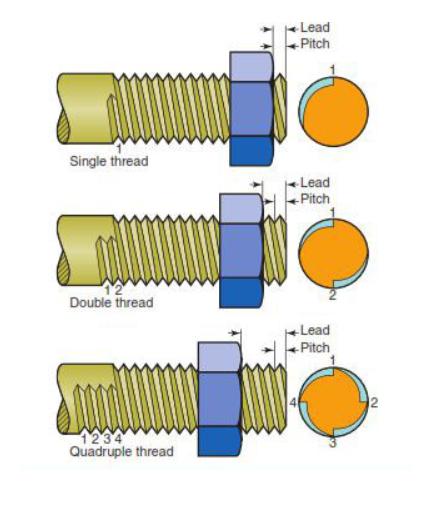 157014197_tige-filete-trapzoidale-lead-pitch.png.a077586e77827a13167dfd47fbbd56de.png