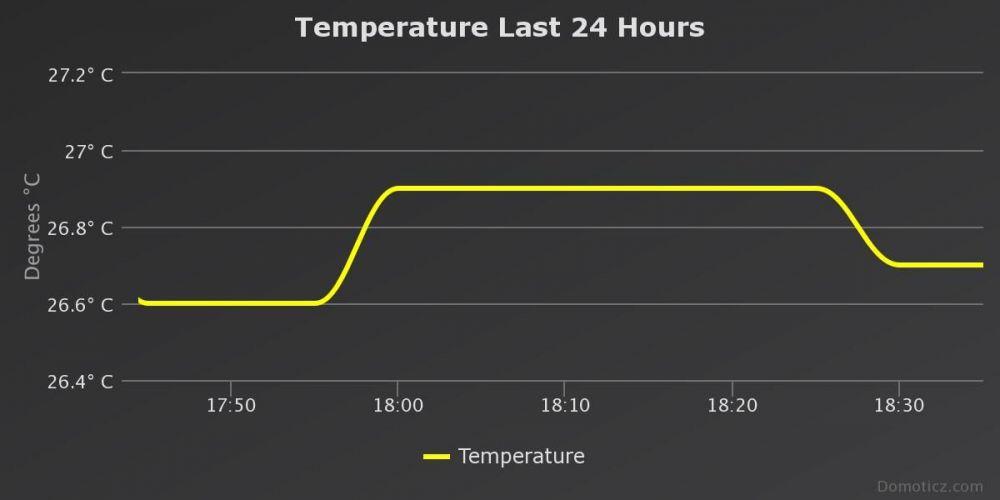 temperature-last-24-hour.jpeg