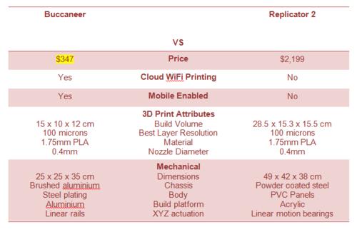 comparatif imprimante 3d
