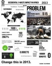 Impacte du gâchis électronique en Afrique en 2013