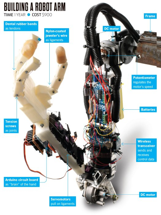 Comment fabriquer un bras robotisé