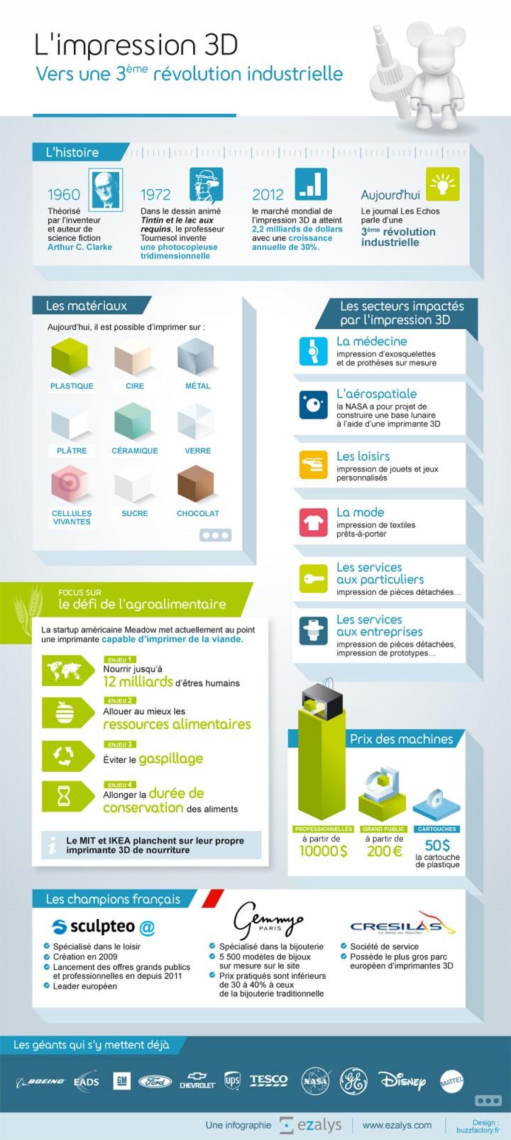 Infographie Ezalys sur la 3ème révolution industrielle représentée par l'impression 3D