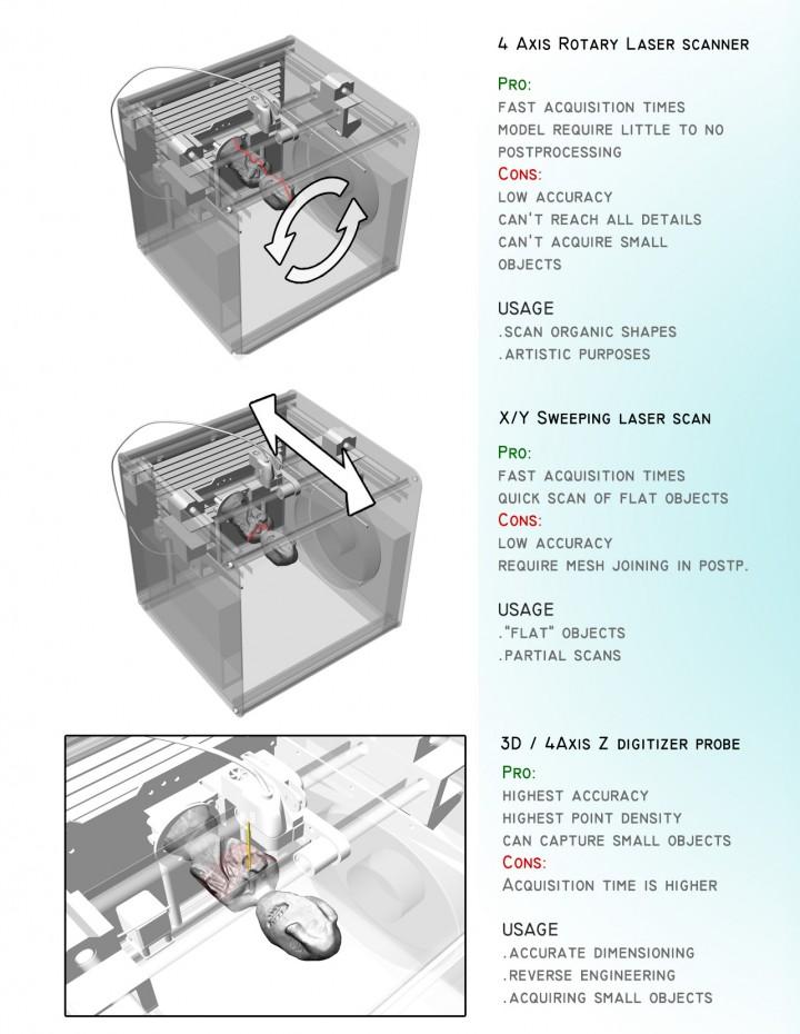 Spécifications du scanner 3D FABtotum