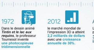 Histoire de l'impression 3D