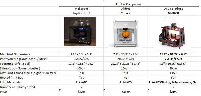 Comparatif imprimantes 3D MH3000