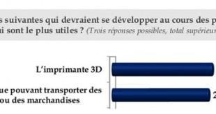 sondage 2013 innovation imprimante 3D