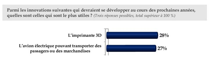 sondage 2013 innovation imprimante 3D