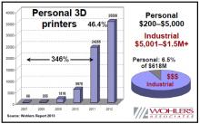 Imprimante3D, Imprimante 3D, Impression 3D, Ventes, Chiffre