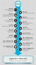 Micro 3D : timeline de production