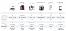 Tableau comparatif d'imprimantes 3D