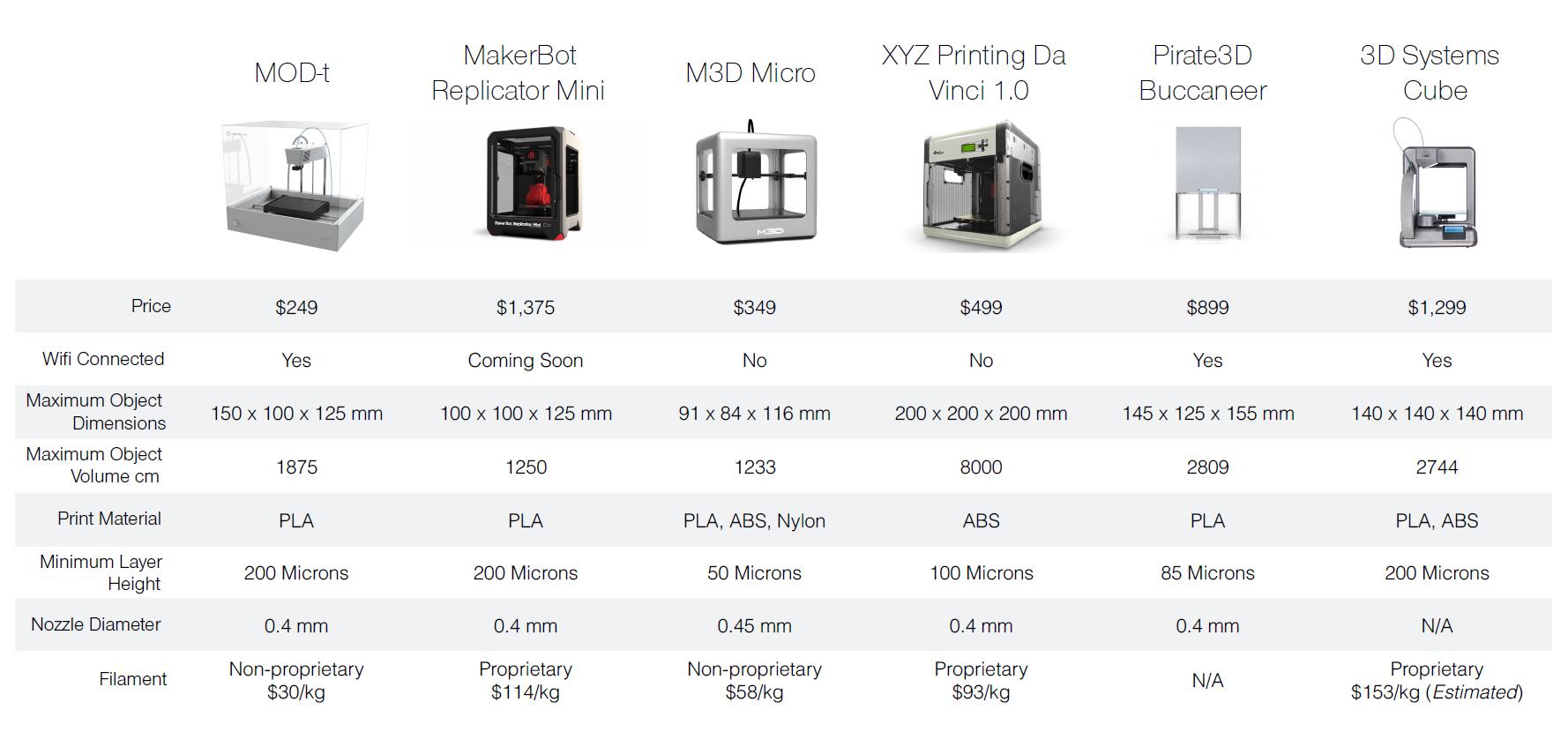 annonce de l 39 imprimante 3d pas ch re new matter mod t. Black Bedroom Furniture Sets. Home Design Ideas