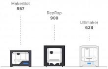 3DHubs imprimante 3D MakerBot Replicator Ultimaker