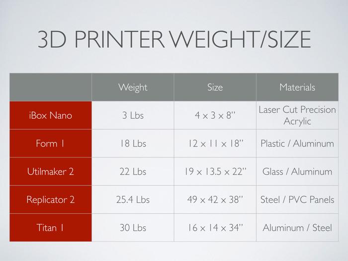 Comparatif imprimantes 3D poids / taille
