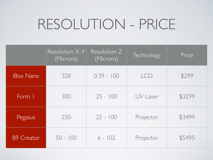 Comparatif imprimantes 3D résolution / prix