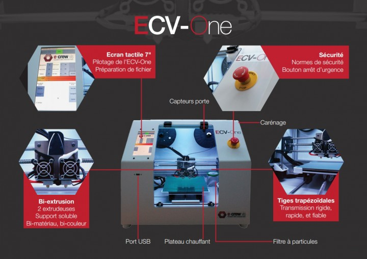 Détails techniques de l'ECVOne