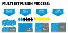 Explication du Multi Jet Fusion
