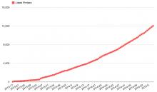 Croissance du nombre d'imprimantes 3D 3D Hubs