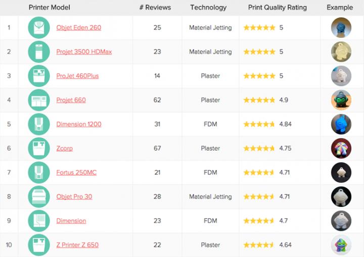 Classement3D Hubs des 20 imprimantes 3D industrielles les mieux notées sur mars 2015