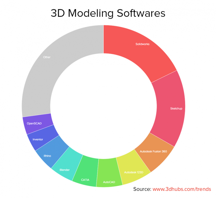Logiciels de modélisation 3D les plus populaires du mois de mars sur 3D Hubs