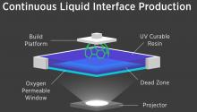 Carbon3D CLIP : Continuous Liquid Interface Production