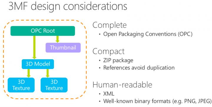 Principaux avantages du format .3MF
