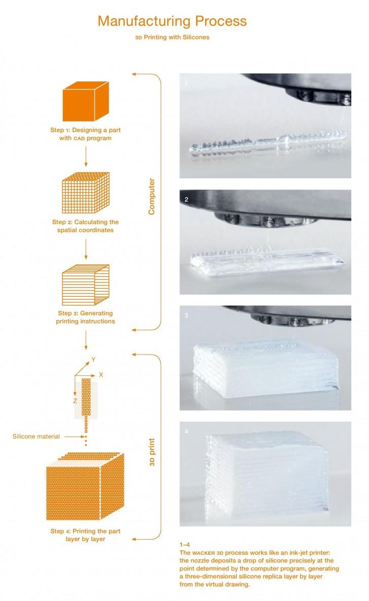 Processus d'impression 3D avec du silicone