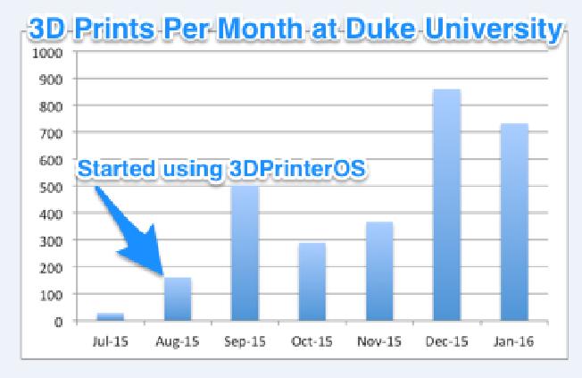 Duke 3DPrinterOS