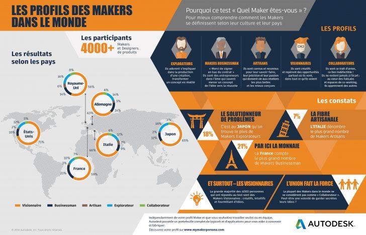 Les profils des Makers dans le monde