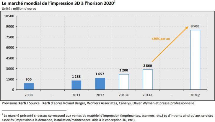 marché mondial impression 3D 2020
