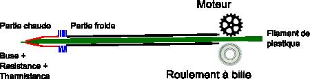 schéma de fonctionnement d'un stylo3d