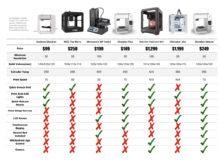 Tableau comparatif imprimantes 3D