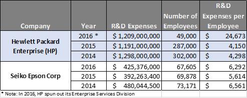 investissement R&D HP Epson