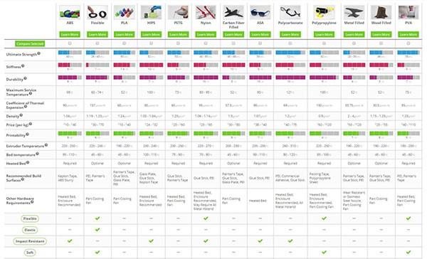 Guide ultime des matériaux d'impression 3D par Simplify3D