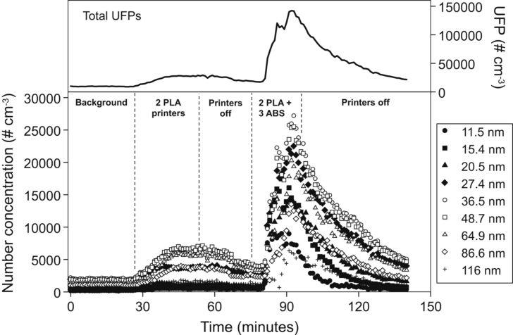 Graph émission particules impression 3D