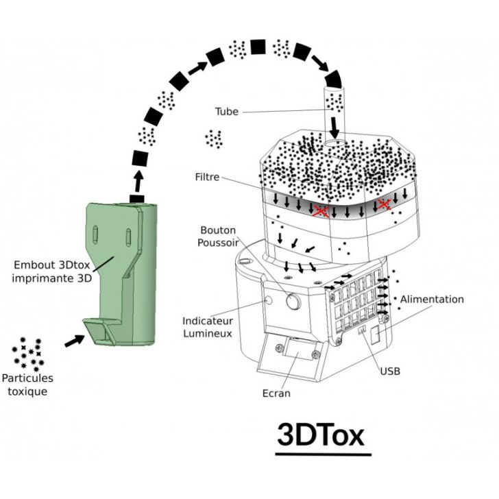 schéma 3DTox