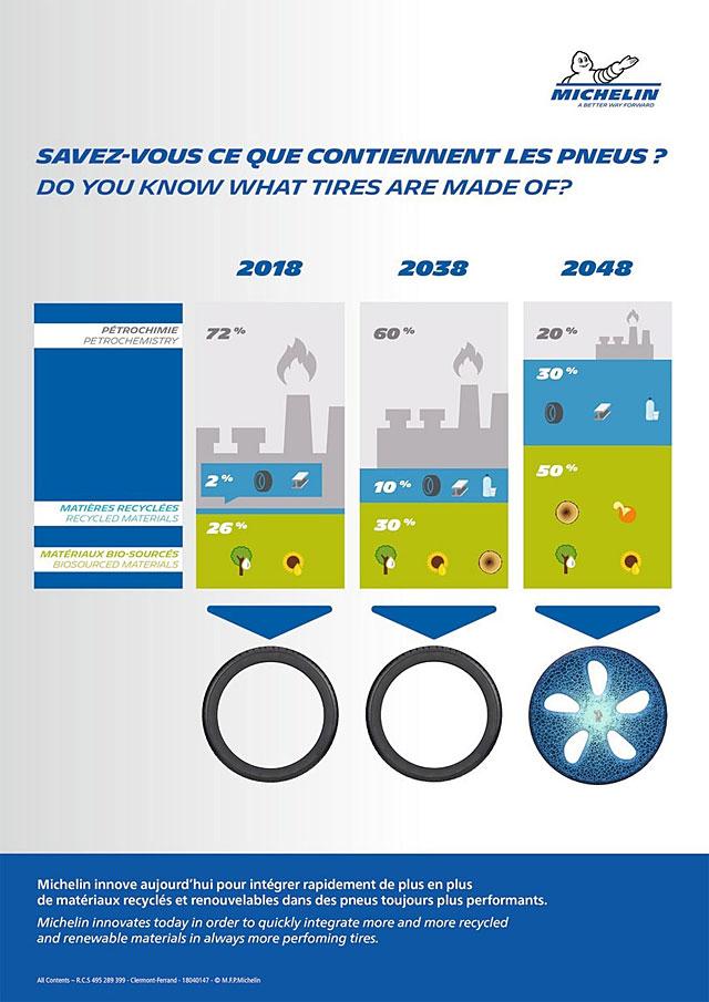 pneu futur Michelin 2048