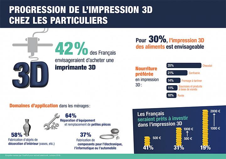 Impression 3D France particuliers