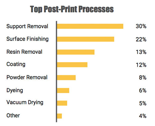 post printing process