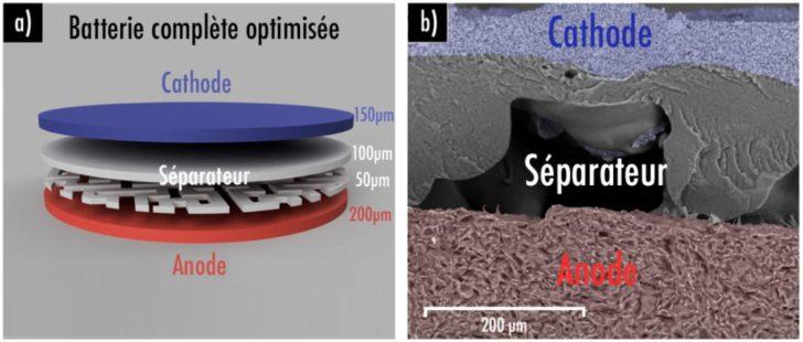 impression 3D batterie lithium ion