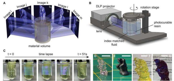 lithographie axiale calculée impression 3D