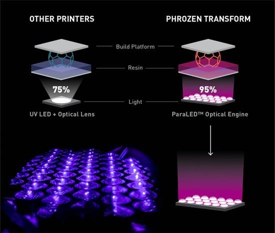 Phrozen Transform Paraled Optical