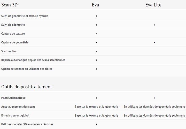 scanner 3D Artec Eva vs Eva Lite