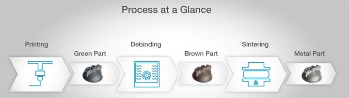 process glance makerbot basf