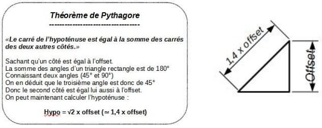 Pythagore pour les imprimantes 3D